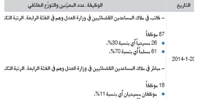 دراسة «الدولية للمعلومات» للتوظيف في 2014: 69 %   مسلمون و31 % مسيحيون